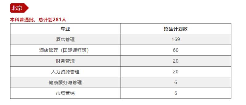 【重磅】二外中瑞酒店管理:酒店管理获评北京本科专业