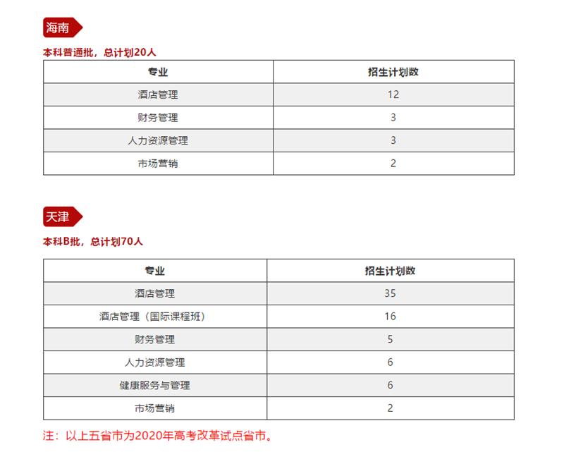 北京二外中瑞酒店管理 是本科还是专科?