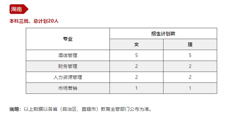 北京二外中瑞酒店管理招生,2020北京二外中瑞酒店管理录取